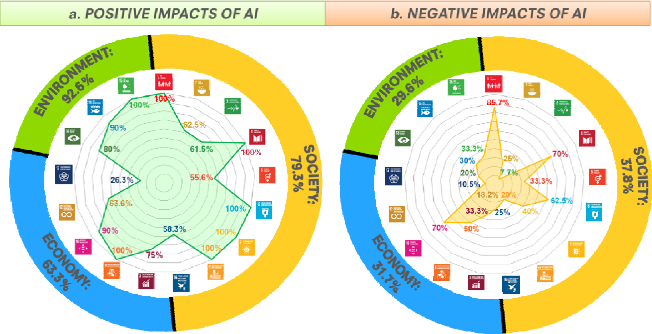 Figure 1 for The role of artificial intelligence in achieving the Sustainable Development Goals