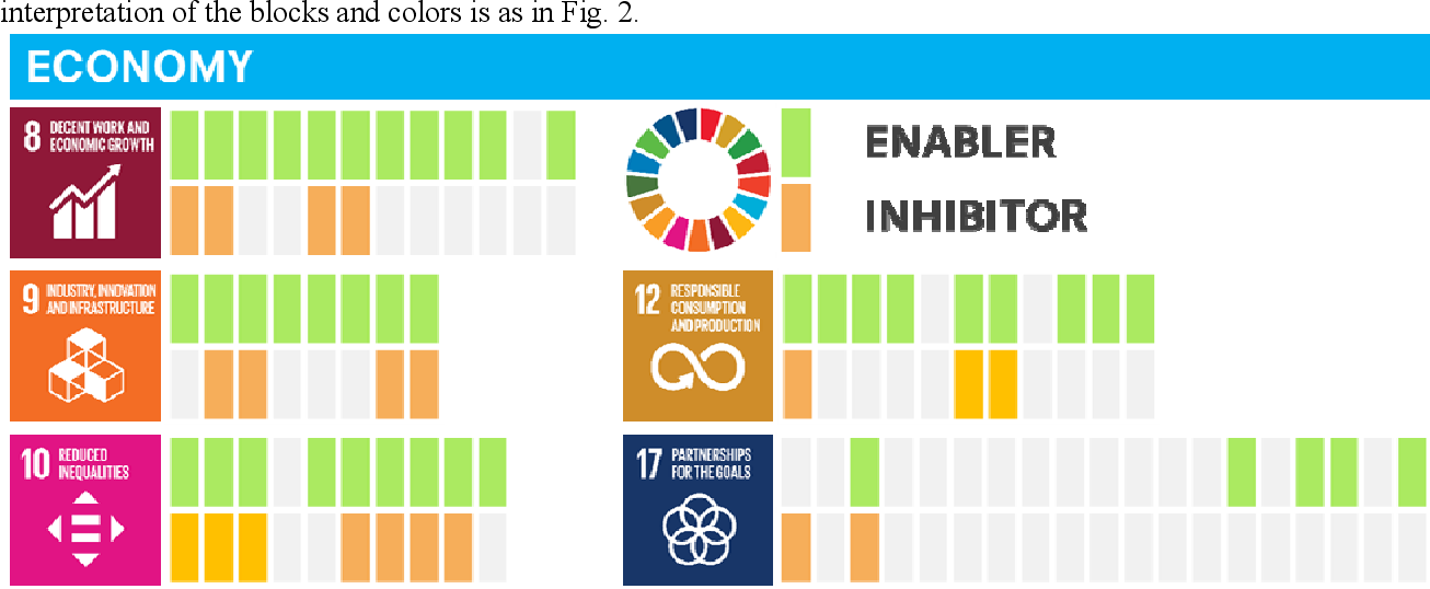Figure 4 for The role of artificial intelligence in achieving the Sustainable Development Goals