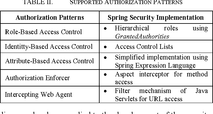 Table II from Identification and Implementation of Authentication
