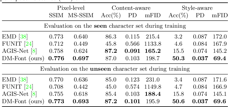 Figure 4 for Few-shot Compositional Font Generation with Dual Memory