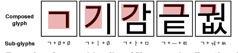 Figure 3 for Few-shot Compositional Font Generation with Dual Memory
