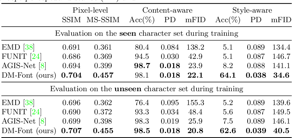 Figure 2 for Few-shot Compositional Font Generation with Dual Memory