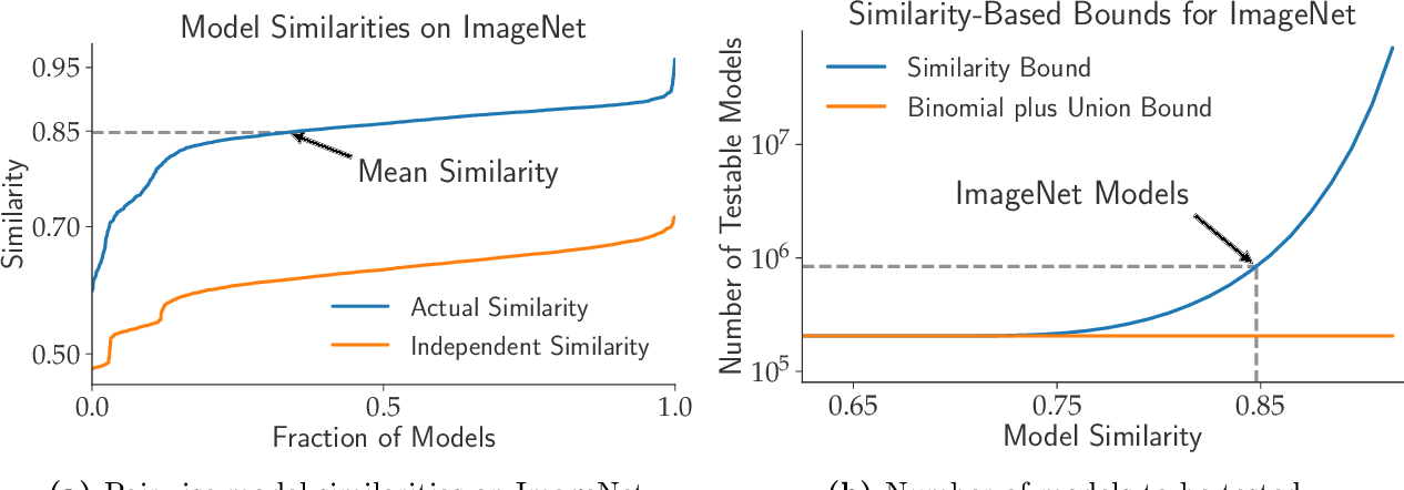 Figure 1 for Model Similarity Mitigates Test Set Overuse