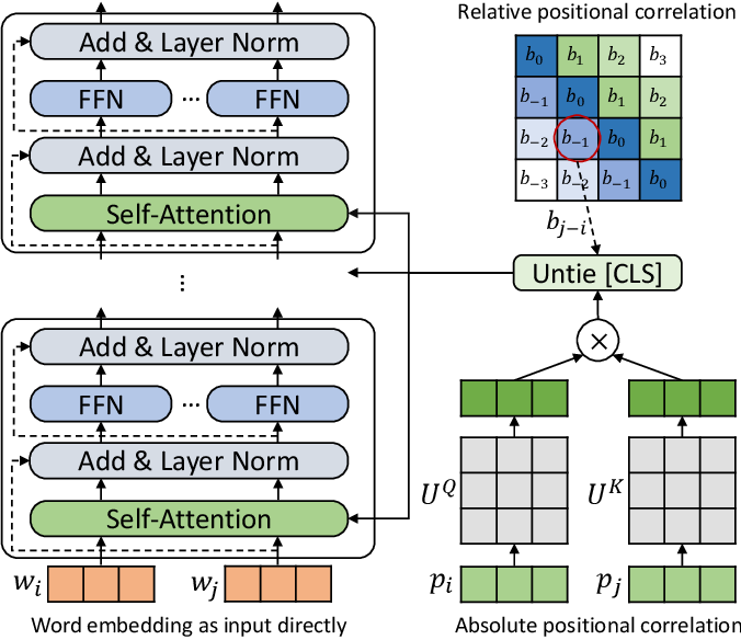 Figure 1 for Rethinking Positional Encoding in Language Pre-training