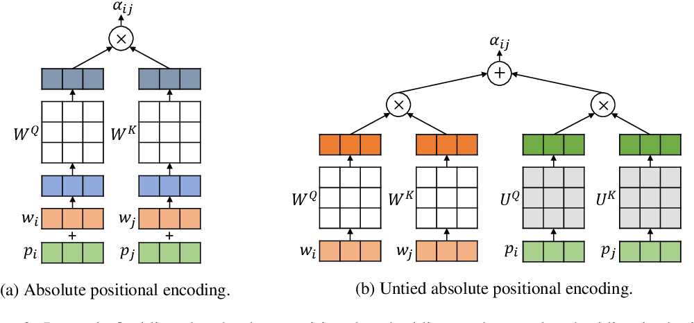 Figure 3 for Rethinking Positional Encoding in Language Pre-training