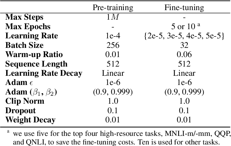 Figure 2 for Rethinking Positional Encoding in Language Pre-training