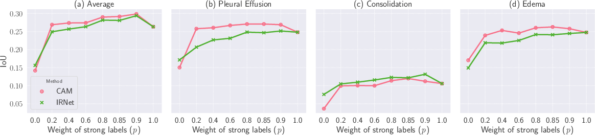 Figure 3 for CheXseg: Combining Expert Annotations with DNN-generated Saliency Maps for X-ray Segmentation
