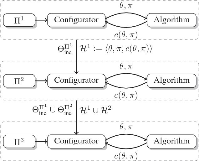 Figure 1 for Warmstarting of Model-based Algorithm Configuration