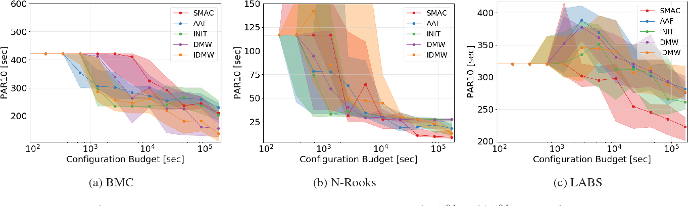Figure 3 for Warmstarting of Model-based Algorithm Configuration