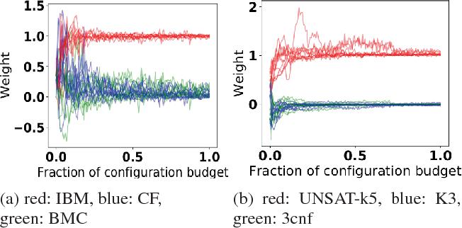 Figure 4 for Warmstarting of Model-based Algorithm Configuration