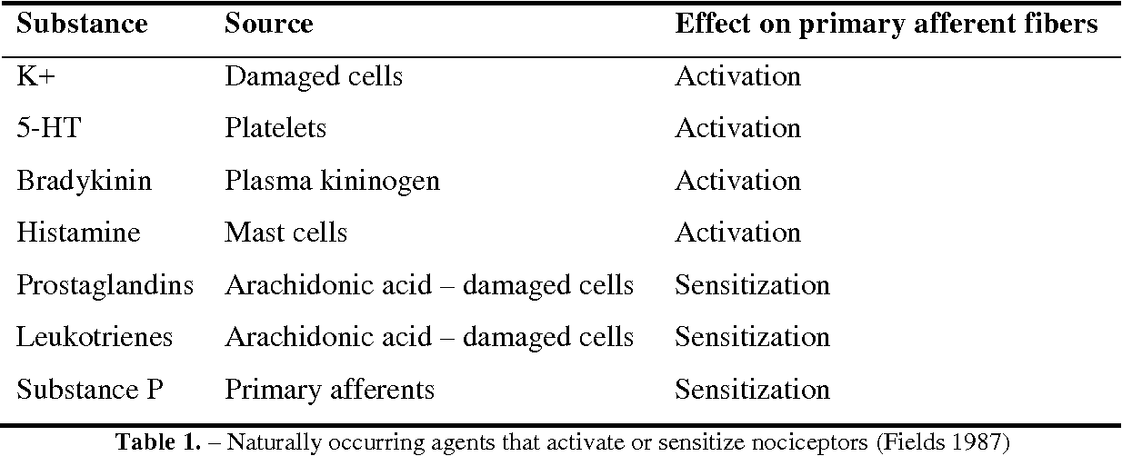 PDF] Modulation of pain sensitivity by endogenous and exogenous