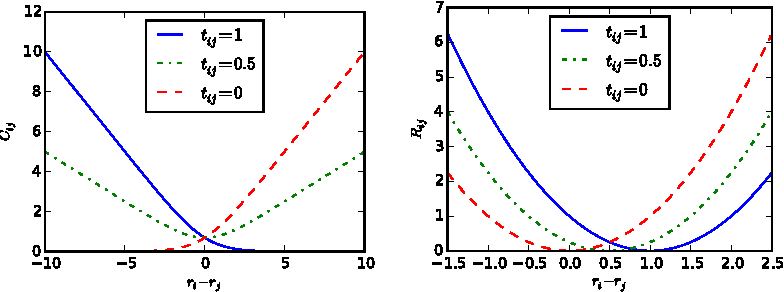 Figure 3 for Deep Relative Attributes