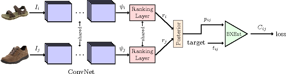 Figure 4 for Deep Relative Attributes