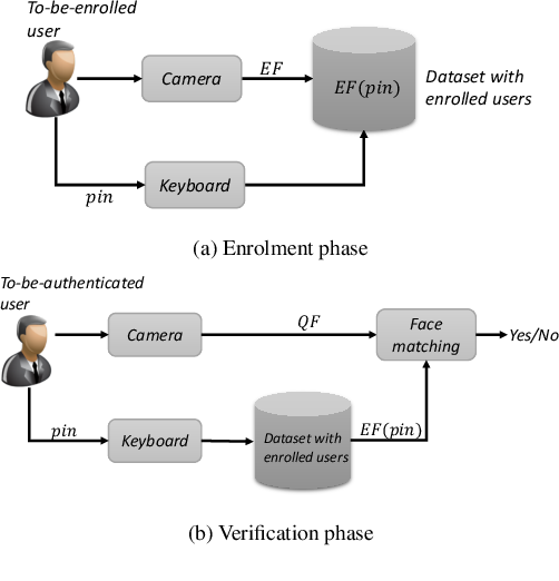 Figure 1 for A Master Key Backdoor for Universal Impersonation Attack against DNN-based Face Verification