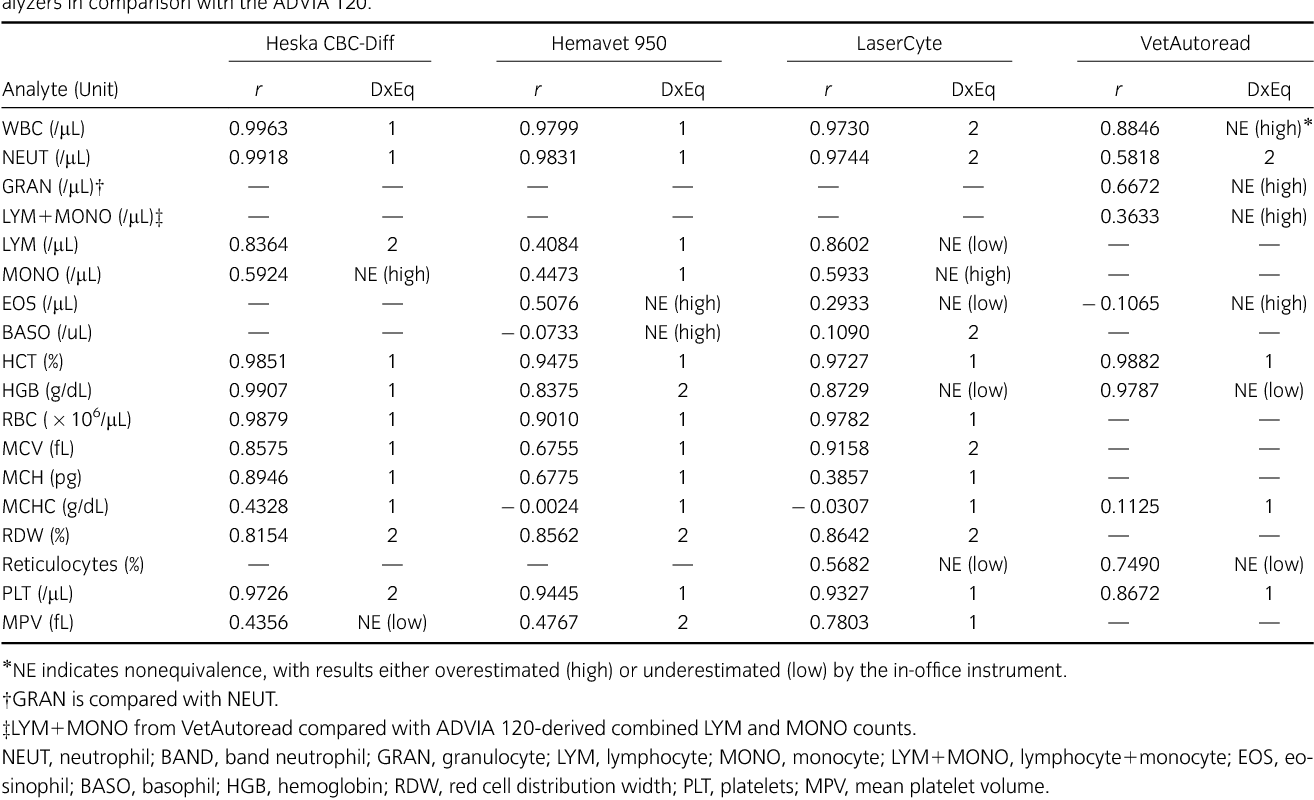 Table 2 from Canine complete blood counts: a comparison of four in