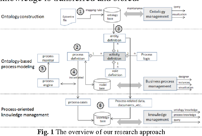 Pokms a process oriented and ontology based knowledge management figure 1 ccuart Images