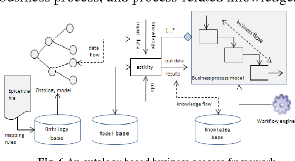 Pokms a process oriented and ontology based knowledge management figure 6 ccuart Images