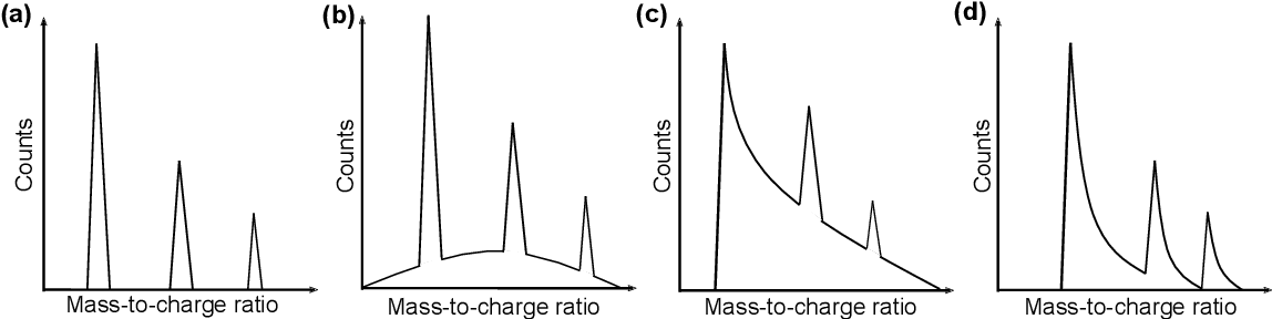 Figure 1 for Machine-learning-enhanced time-of-flight mass spectrometry analysis
