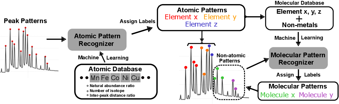 Figure 3 for Machine-learning-enhanced time-of-flight mass spectrometry analysis