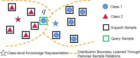 Figure 1 for ECKPN: Explicit Class Knowledge Propagation Network for Transductive Few-shot Learning