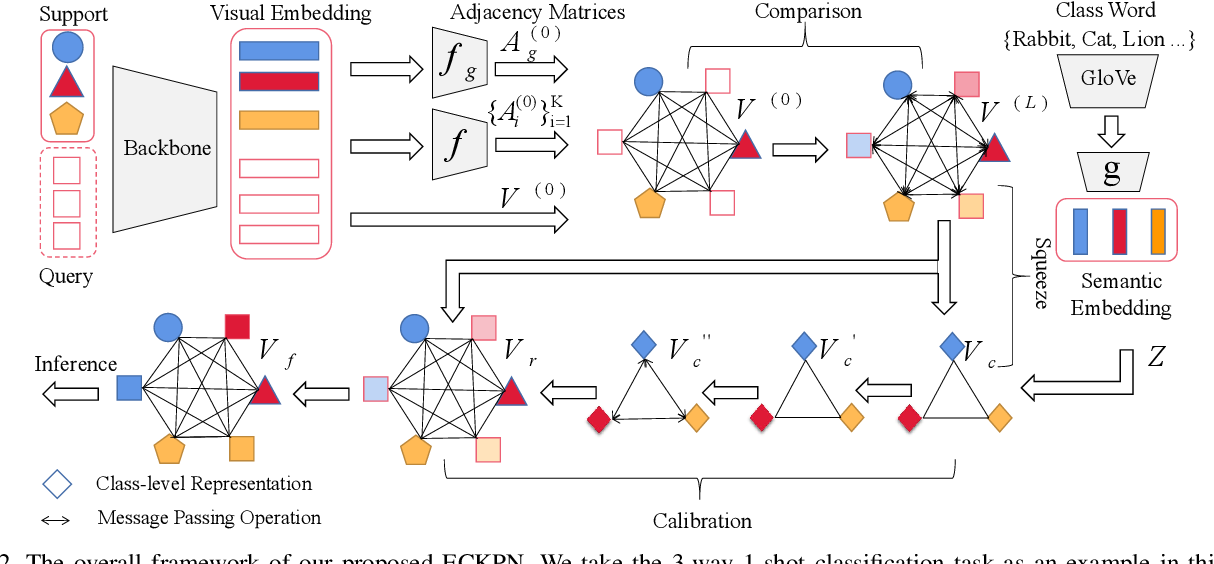 Figure 3 for ECKPN: Explicit Class Knowledge Propagation Network for Transductive Few-shot Learning