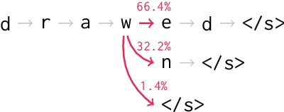 Figure 1 for Sparse Sequence-to-Sequence Models