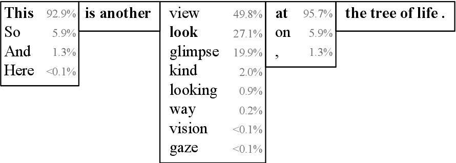 Figure 3 for Sparse Sequence-to-Sequence Models