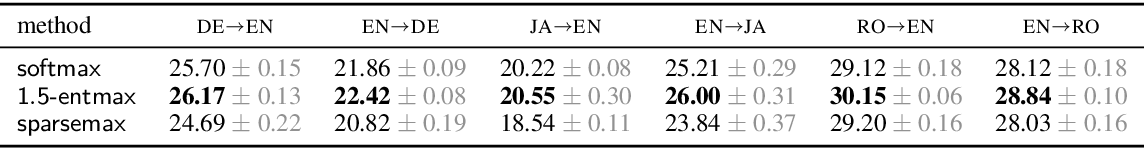 Figure 4 for Sparse Sequence-to-Sequence Models