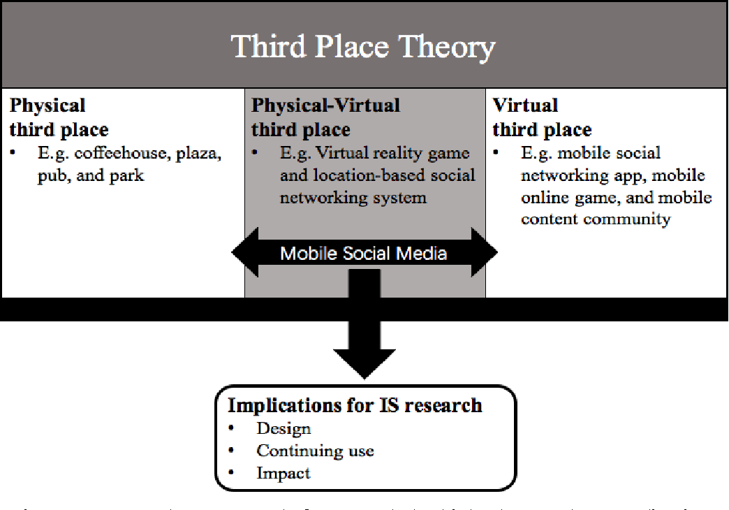 Third place theory