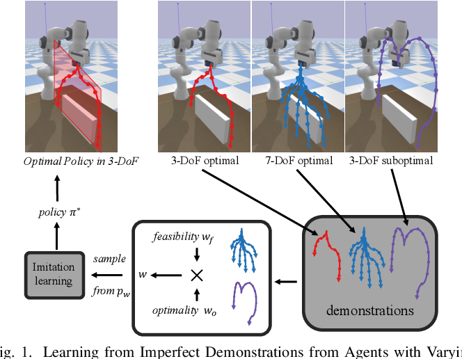 Figure 1 for Learning from Imperfect Demonstrations from Agents with Varying Dynamics