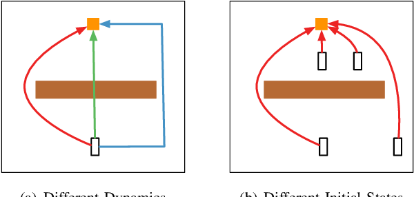 Figure 2 for Learning from Imperfect Demonstrations from Agents with Varying Dynamics