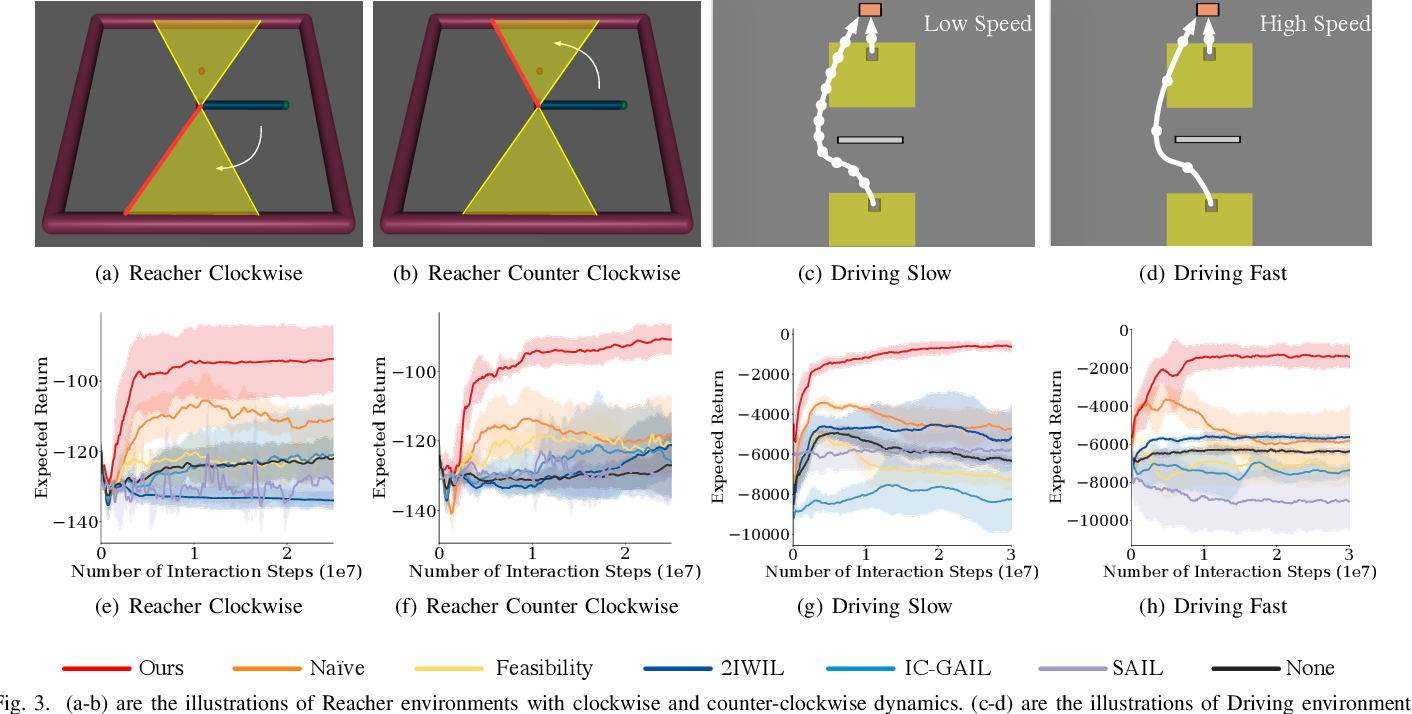 Figure 3 for Learning from Imperfect Demonstrations from Agents with Varying Dynamics