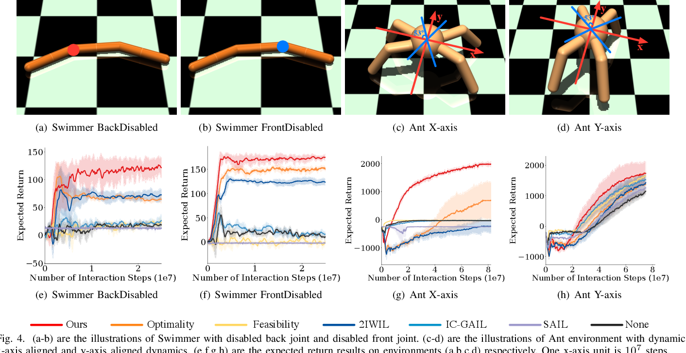 Figure 4 for Learning from Imperfect Demonstrations from Agents with Varying Dynamics