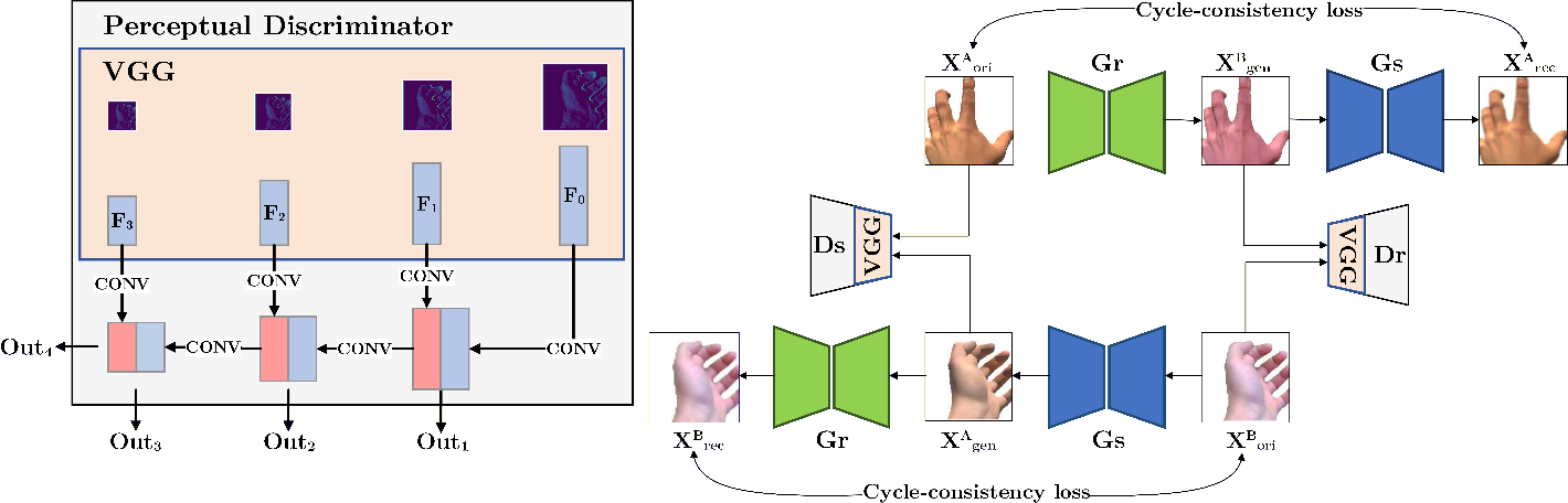 Figure 1 for H-GAN: the power of GANs in your Hands