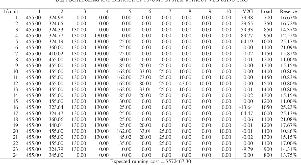 Figure 4 for Optimal V2G Scheduling of Electric Vehicles and Unit Commitment using Chemical Reaction Optimization