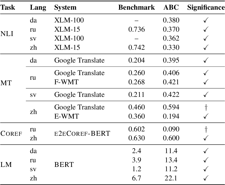 Figure 3 for Type B Reflexivization as an Unambiguous Testbed for Multilingual Multi-Task Gender Bias