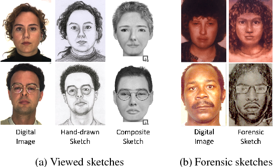 Figure 1 for Face Sketch Matching via Coupled Deep Transform Learning
