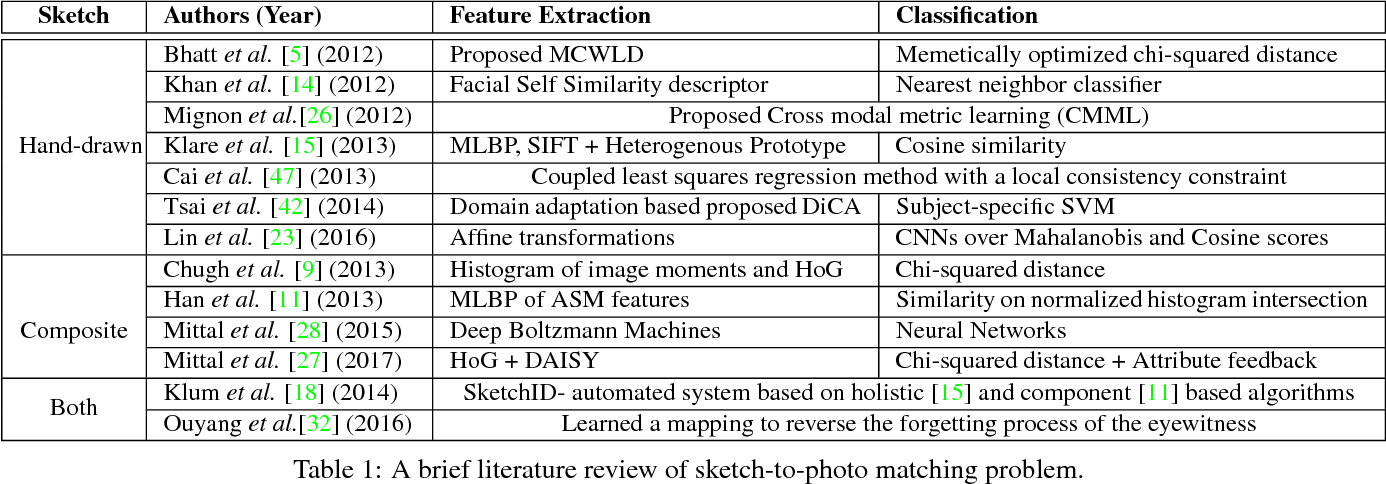 Figure 2 for Face Sketch Matching via Coupled Deep Transform Learning