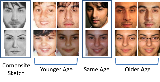 Figure 3 for Face Sketch Matching via Coupled Deep Transform Learning
