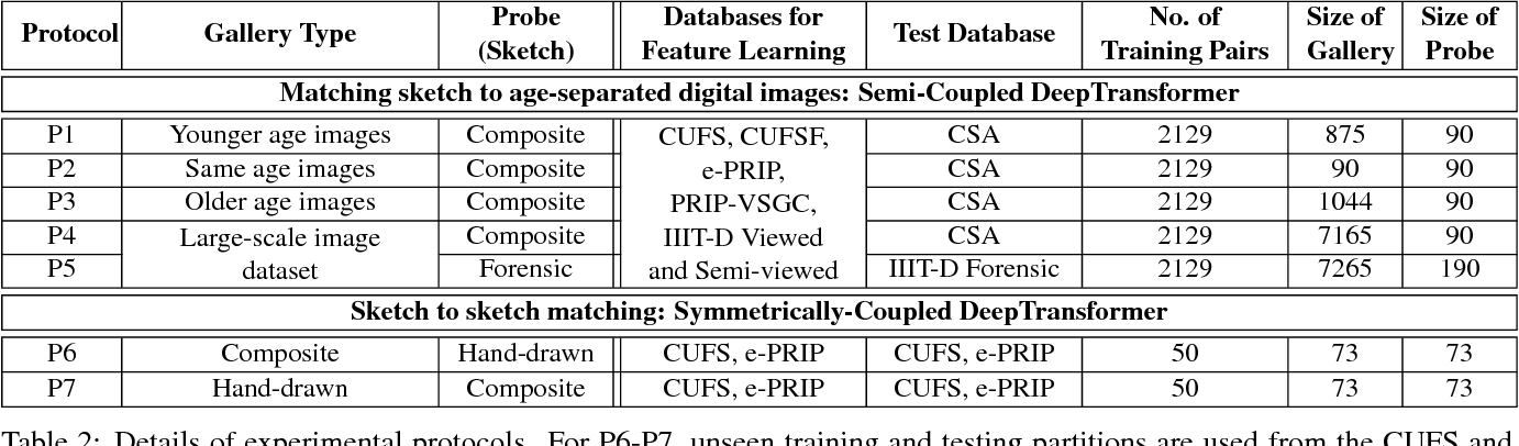 Figure 4 for Face Sketch Matching via Coupled Deep Transform Learning