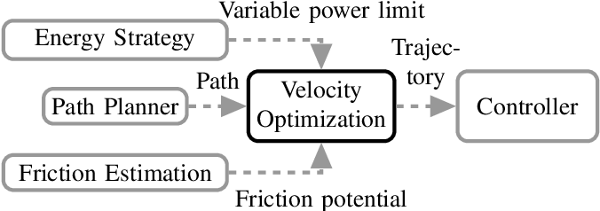 Figure 1 for Real-Time Adaptive Velocity Optimization for Autonomous Electric Cars at the Limits of Handling