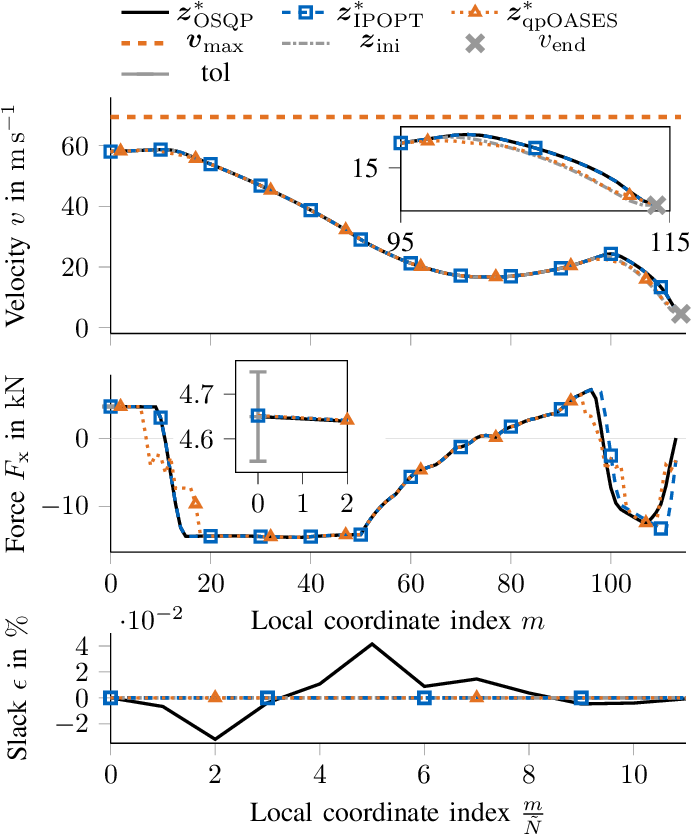 Figure 2 for Real-Time Adaptive Velocity Optimization for Autonomous Electric Cars at the Limits of Handling