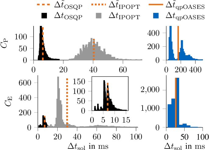 Figure 3 for Real-Time Adaptive Velocity Optimization for Autonomous Electric Cars at the Limits of Handling