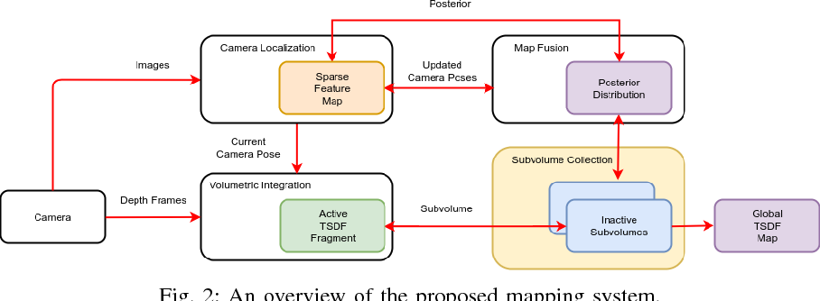 Figure 2 for C-blox: A Scalable and Consistent TSDF-based Dense Mapping Approach