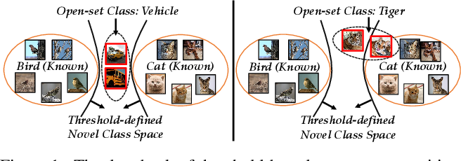 Figure 1 for Learning Placeholders for Open-Set Recognition
