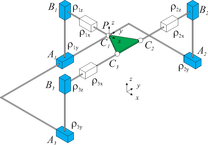 Figure 1 for Kinematics and workspace analysis of a 3ppps parallel robot with u-shaped base