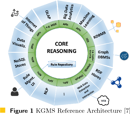 Figure 1 for Data Science with Vadalog: Bridging Machine Learning and Reasoning