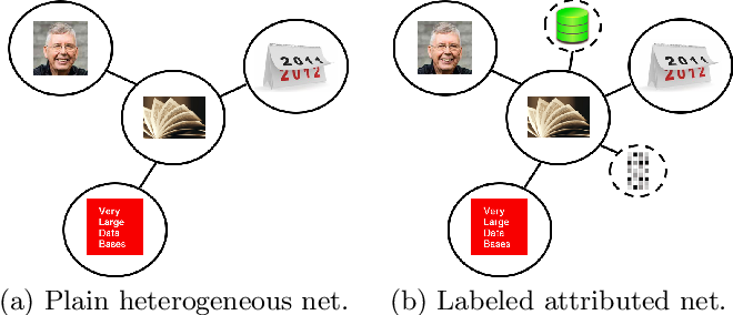 Figure 1 for Heterogeneous Network Representation Learning: Survey, Benchmark, Evaluation, and Beyond