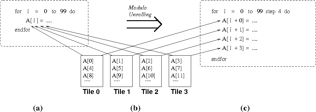 Maps A Compiler Managed Memory System For Raw Machines