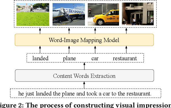 Figure 3 for Text is NOT Enough: Integrating Visual Impressions into Open-domain Dialogue Generation